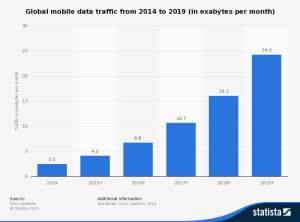 statistic_id271405_global-mobile-data-traffic-2014-2019