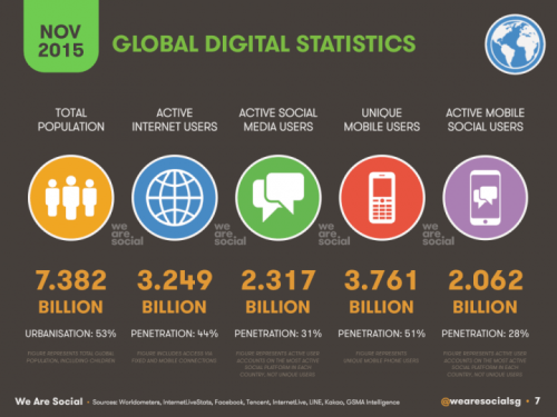 Global Digital NOV 2015