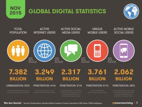 Global Digital NOV 2015